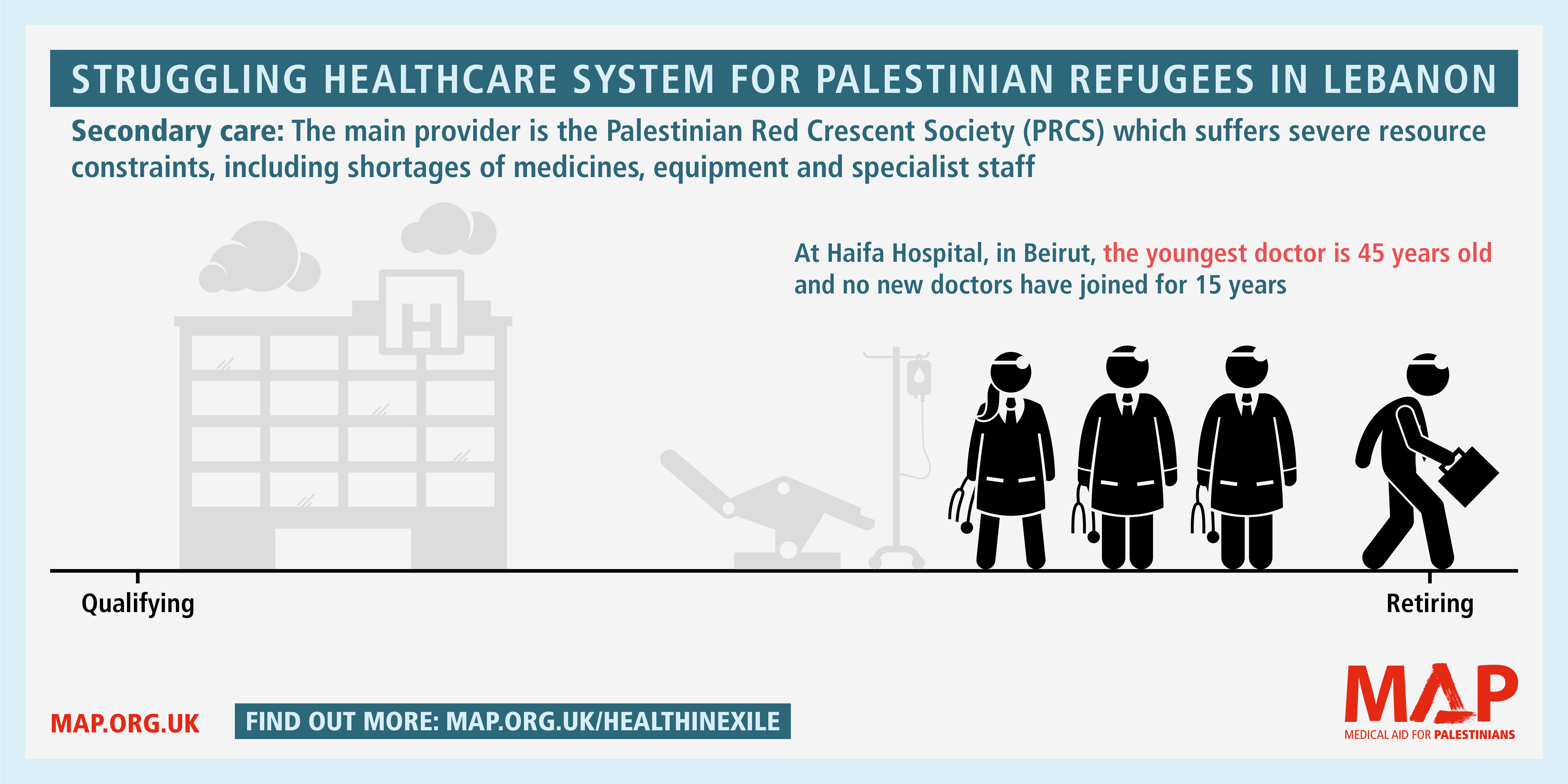 Collapse of healthcare for Palestinians in Lebanon