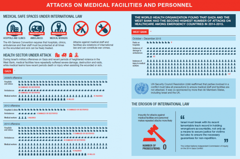 Map Of Uk Hospitals.Infographic Attacks On Medical Facilities And Personnel In The West