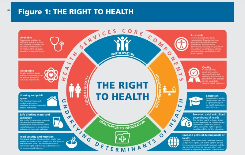 Image result for access to health